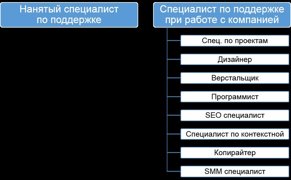 Поддержка сайтов Астана