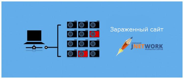 поддержка сайтов Астана, удаление вирусов с сайта